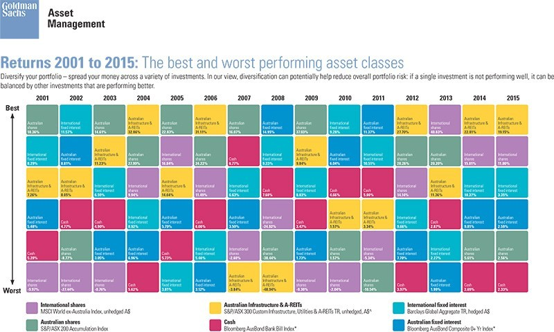 Best and Worst Performing Asset class Returns from 2001 – 2015