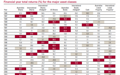 """US Shares Top of the Asset Class – back to back"""