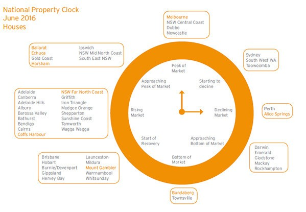 Half Time Review of National Property Clock June 2016