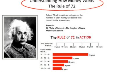 """""""Wealth Tip – The Rule of 72"""""""