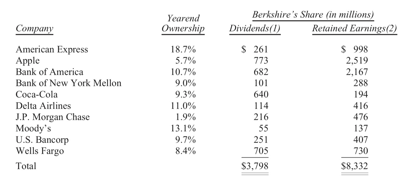 FMG Wealth Strategists - Berkshire's Performance vs. the S&P 500