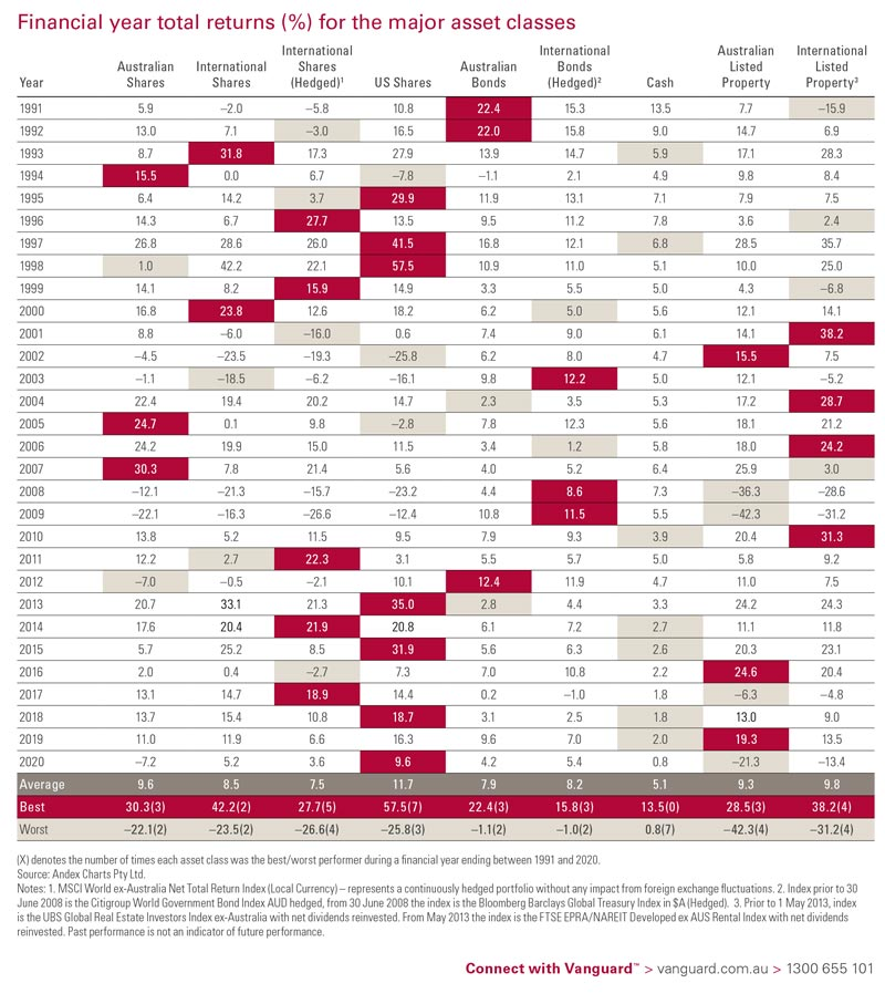FMG Wealth Strategists - Vanguard Results 2020